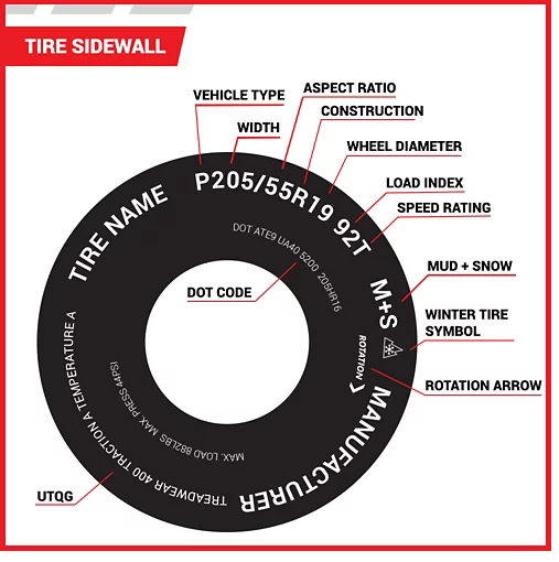 How To Read Your Tire Sidewall